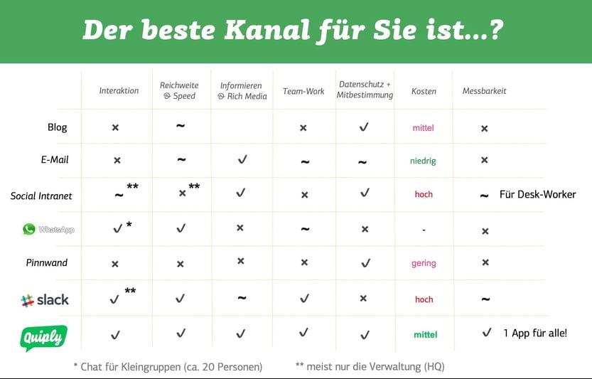 der-beste-kanal-fuer-ihre-kommunikation-ist-quiply