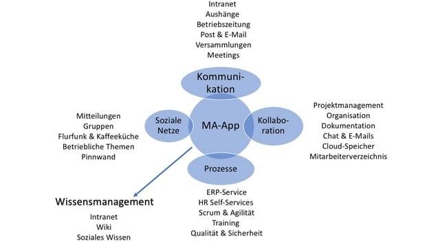 Dimensionen und Ausprägungen einer Mitarbeiter-App